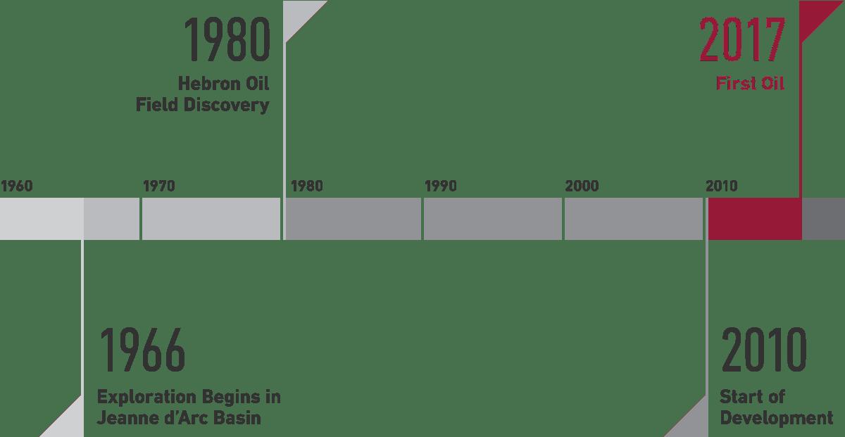 Timeline-REV2B